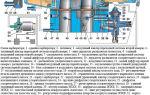 Устройство ремонт и регулировка карбюратора к 151с