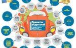 Интересные факты о водительских приметах