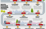 Топ-3 совета сэкономить топливо без риска на дороге